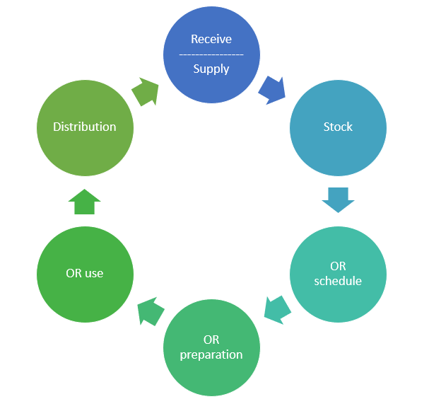 Custimisation software cycle